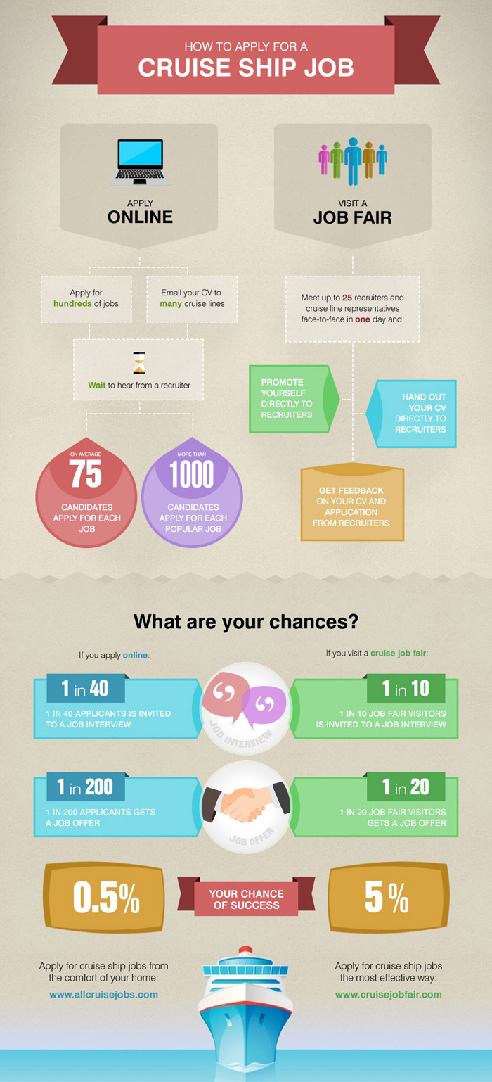 Cruise Job Fair Infographics